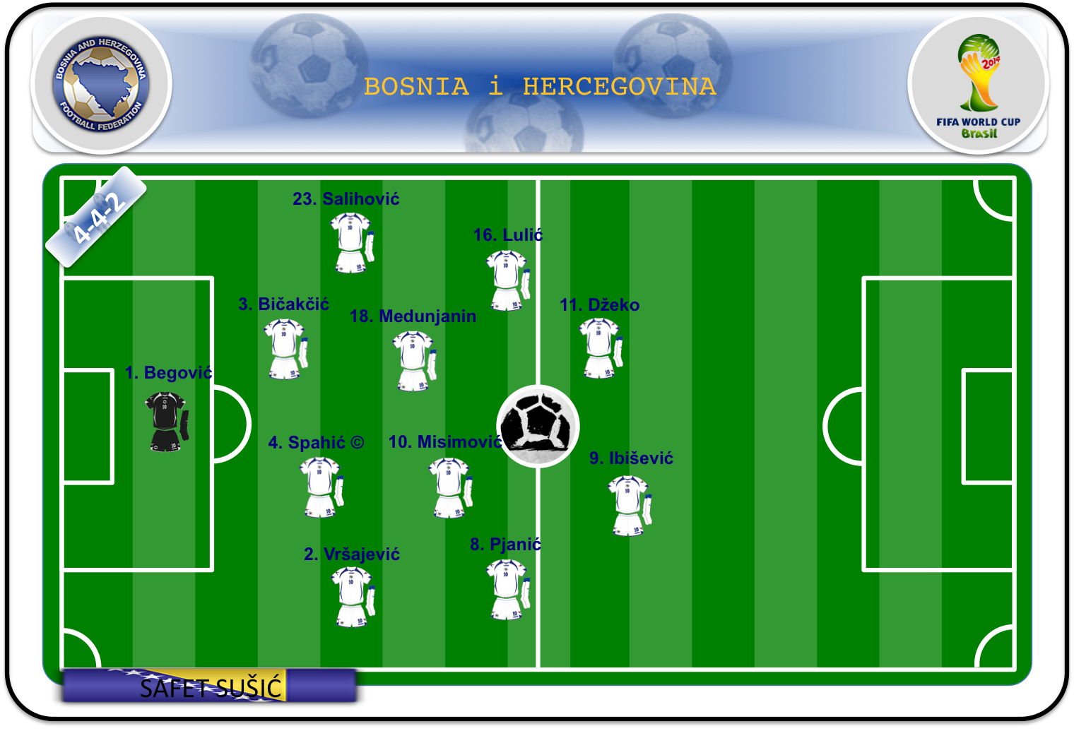 Once ideal de Bosnia