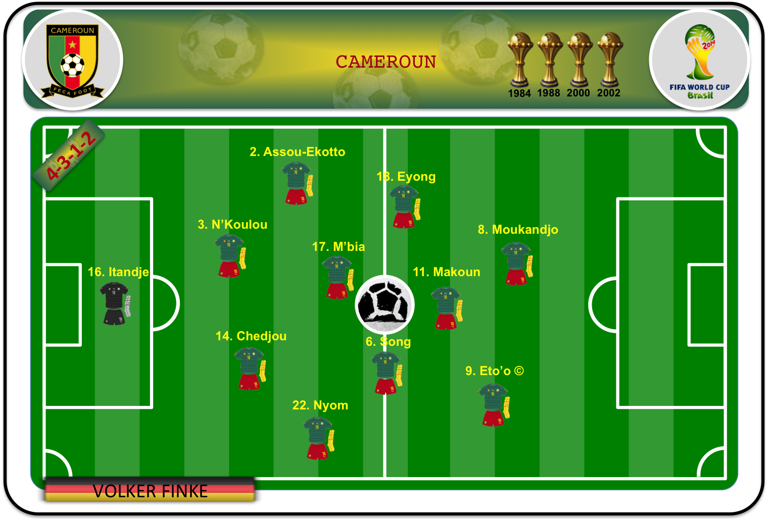 Once ideal de Camerún (I)