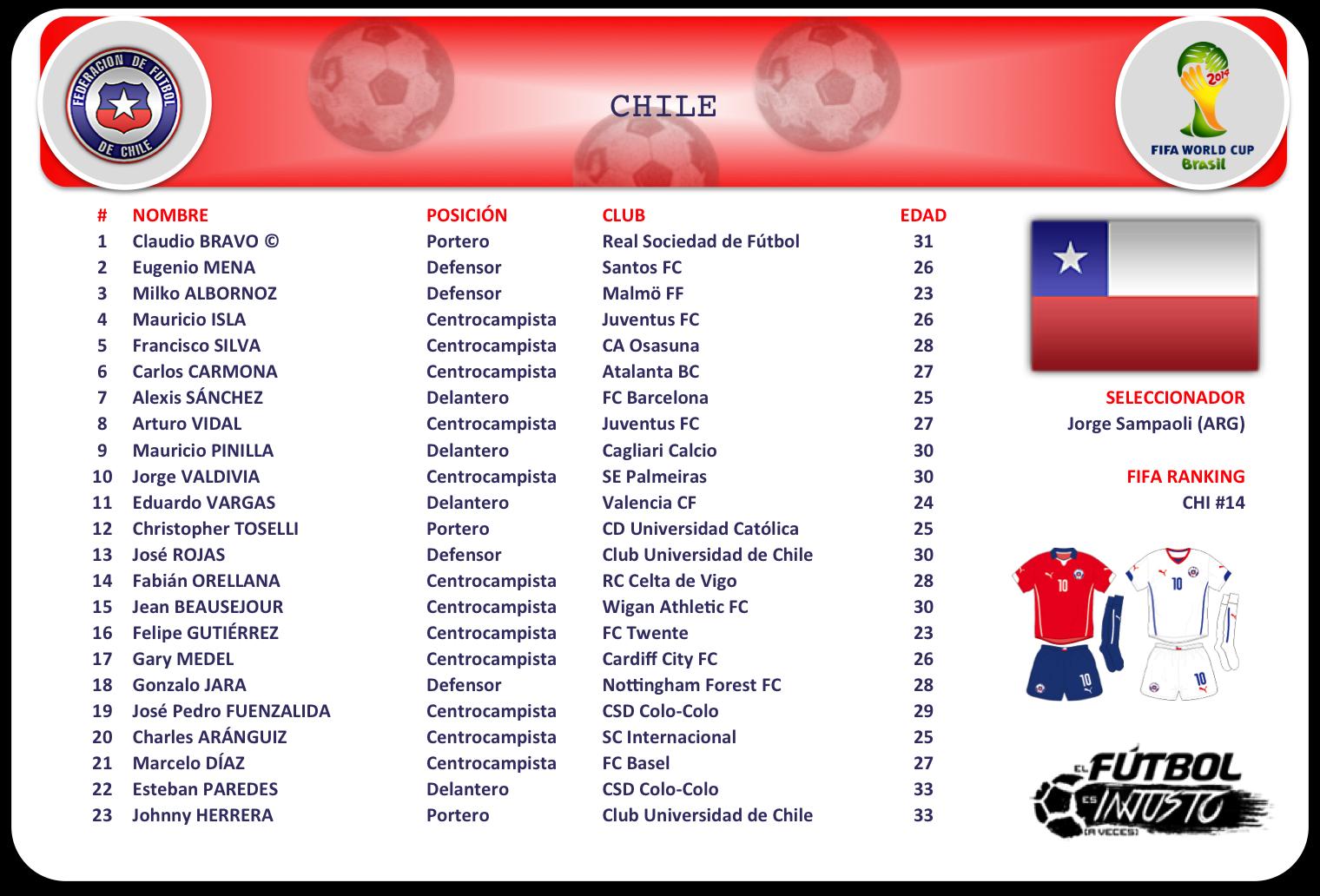 Lista de convocados de Chile