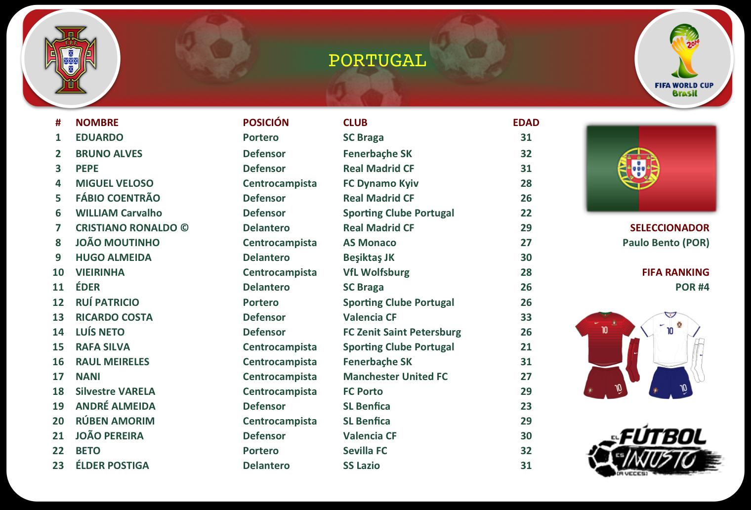 Lista de convocados de Portugal
