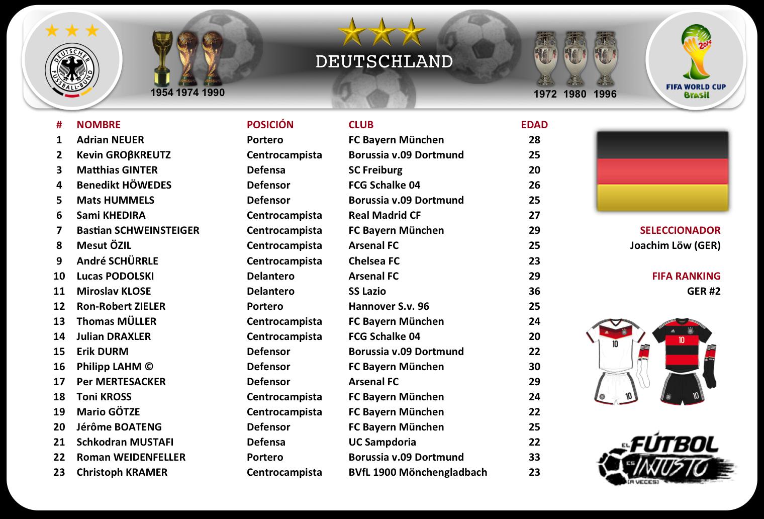 Lista de convocados de Alemania