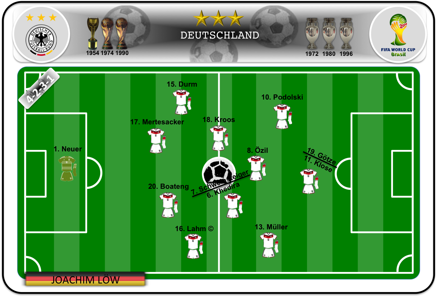 Once ideal de Alemania