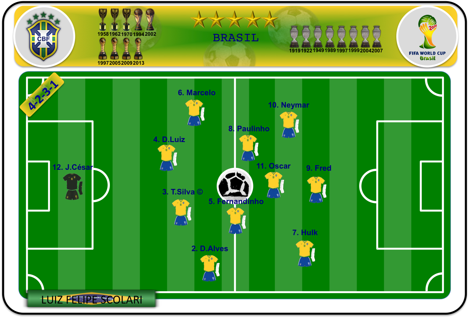 Once ideal de Brasil (I)