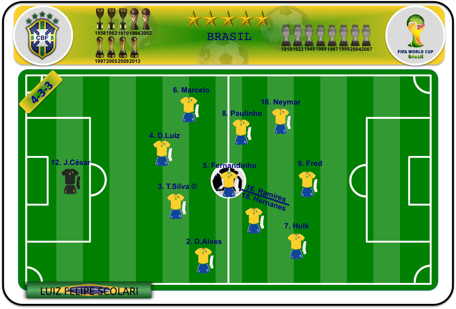 Once ideal de Brasil (II)
