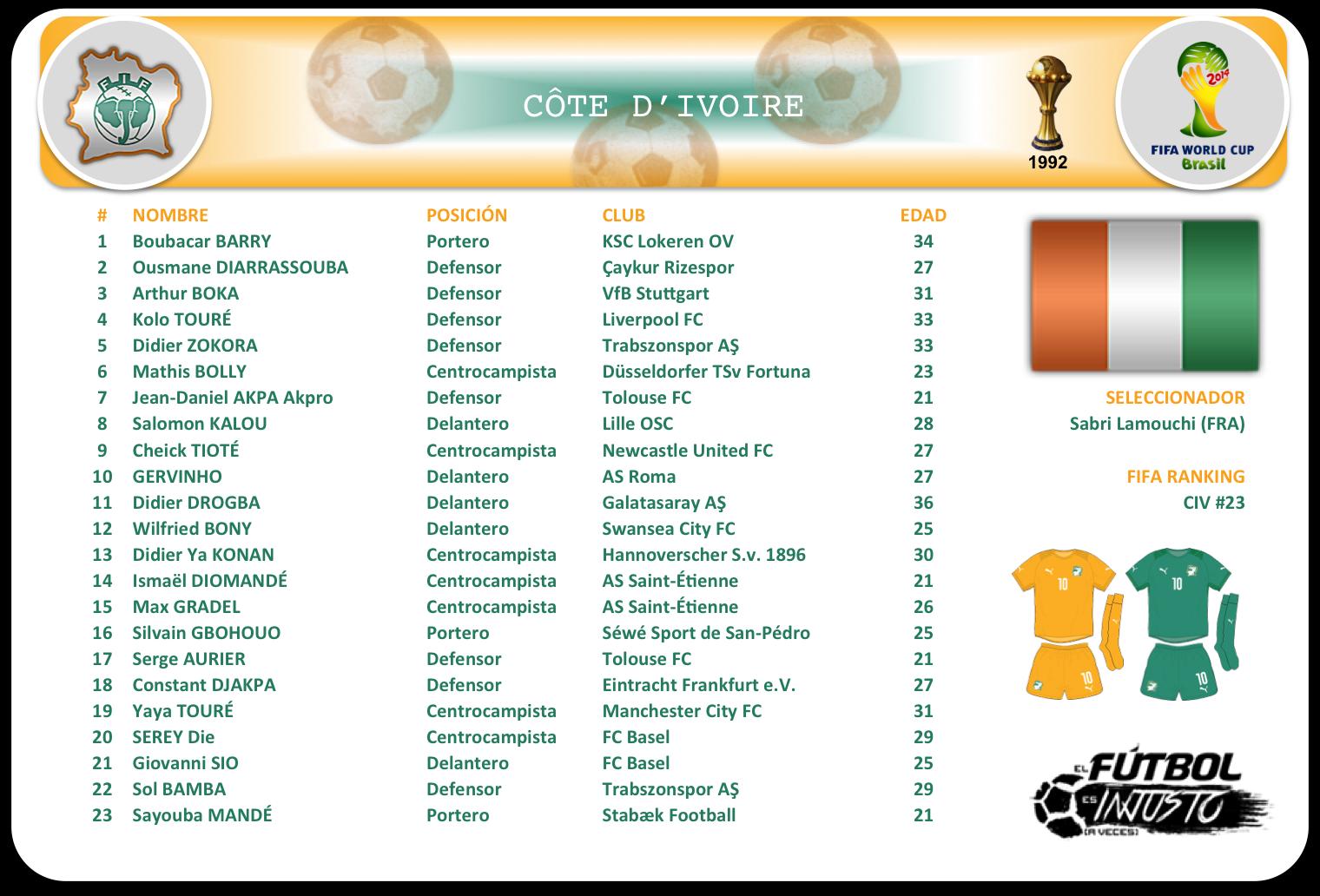 Lista de convocados de Costa de Marfil