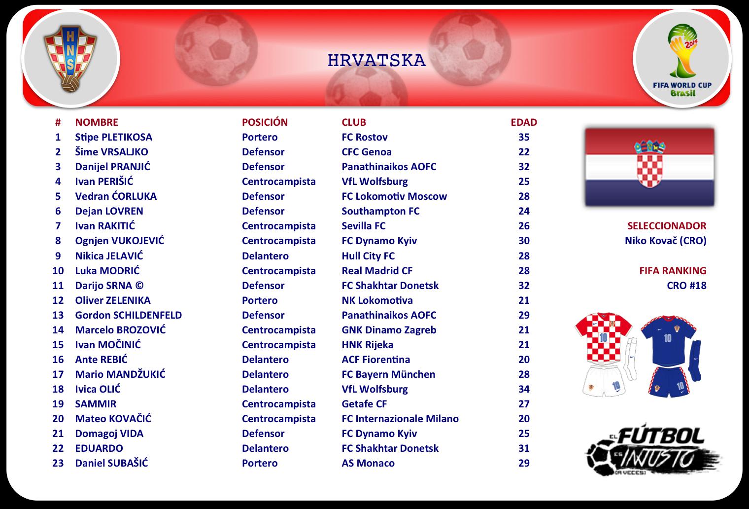 Lista de convocados de Croacia