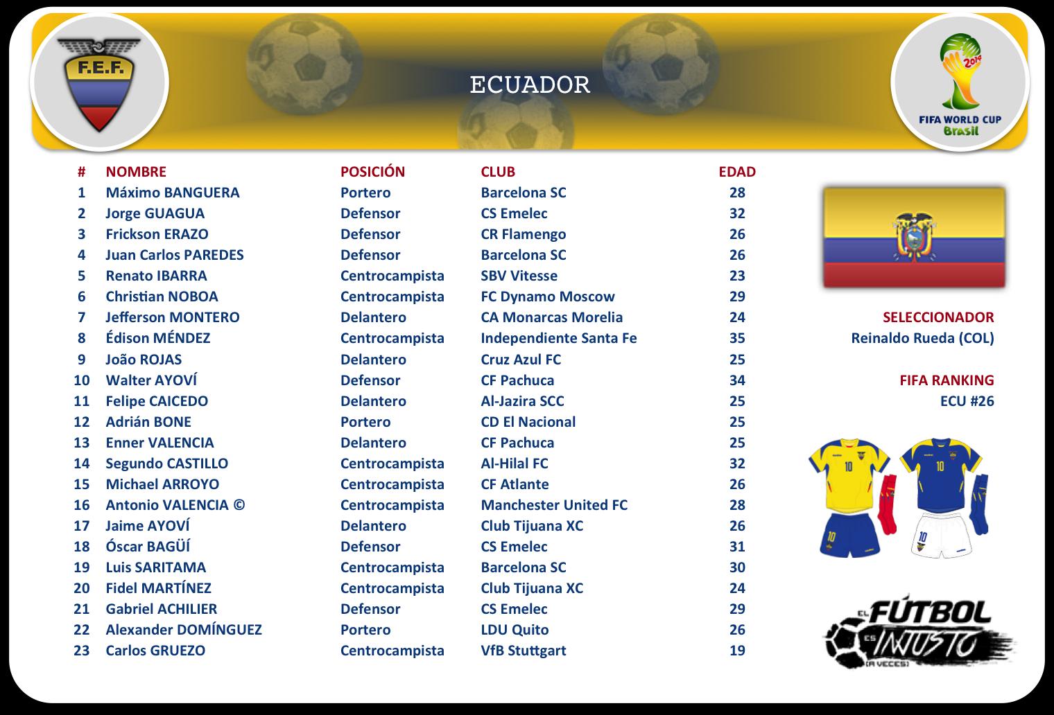 Lista de convocados de Ecuador