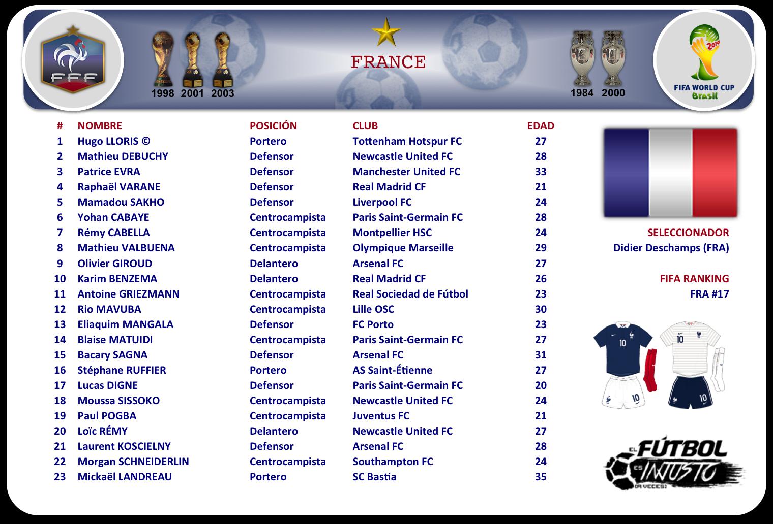 Lista de convocados de Francia