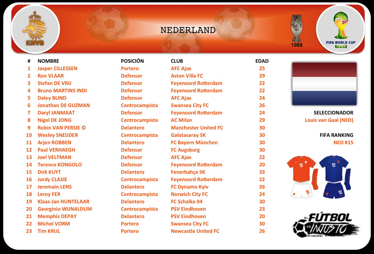 Lista de convocados de Holanda