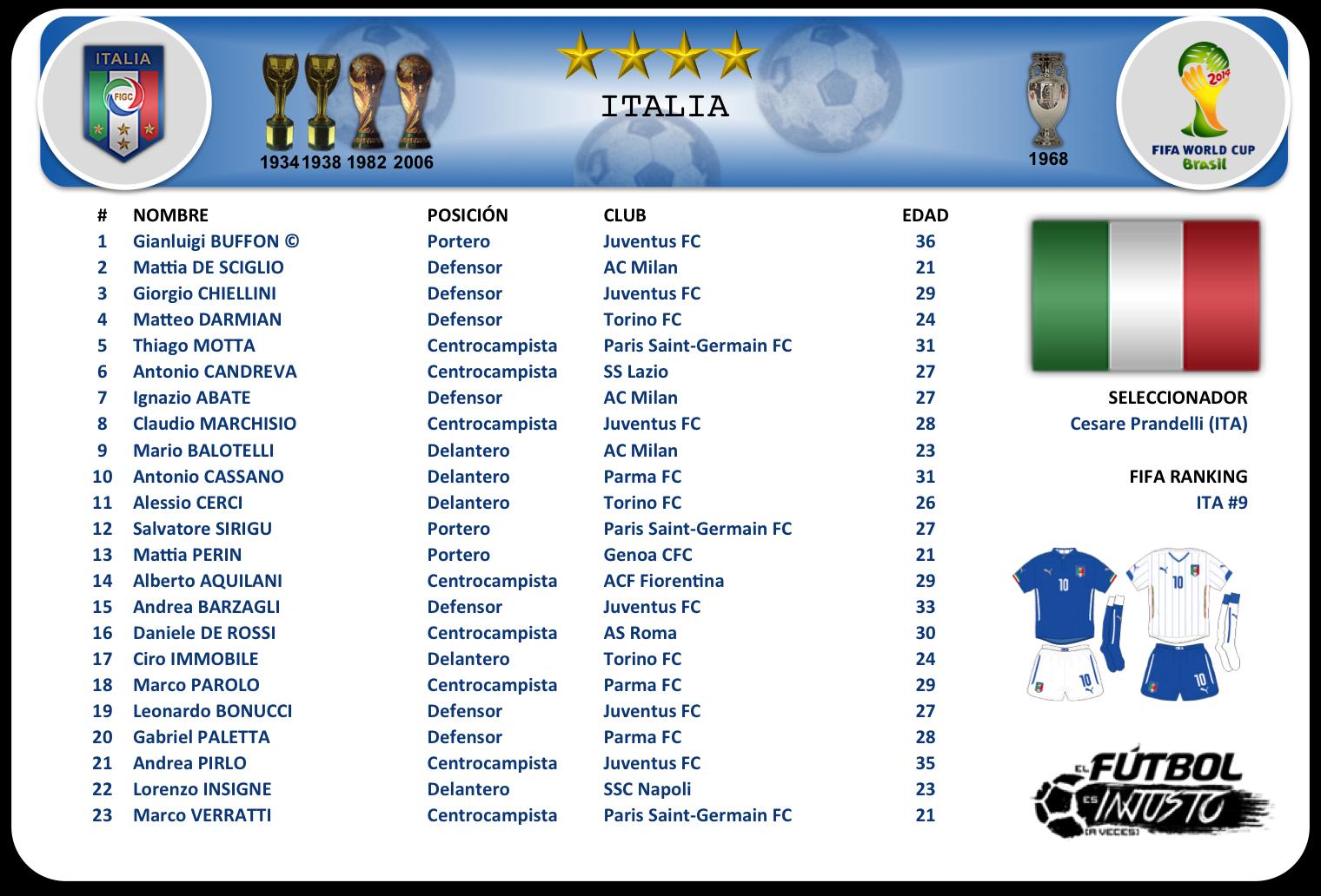 Lista de convocados de Italia