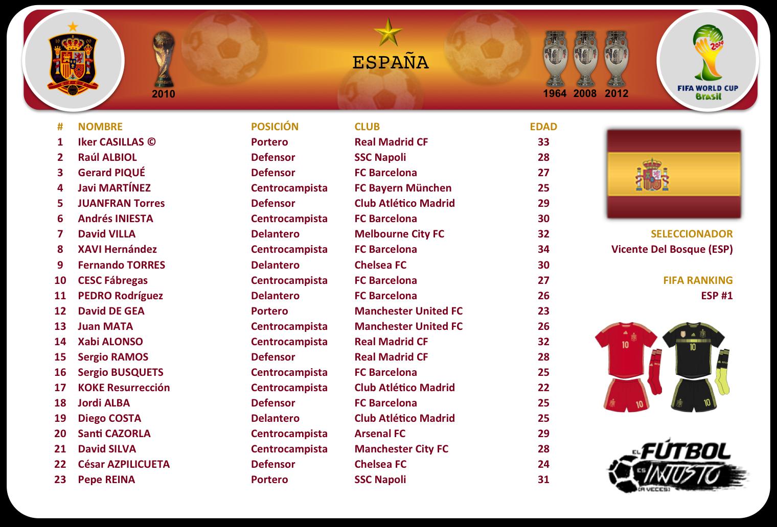 Lista de convocados de España