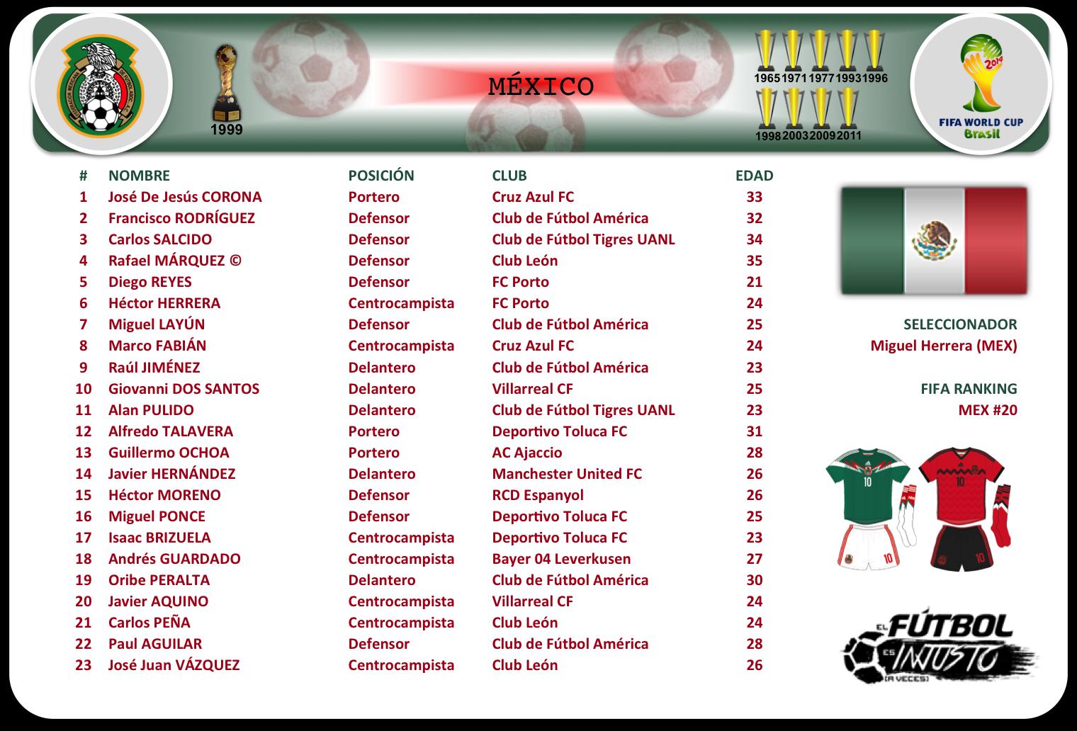 Lista de convocados de México
