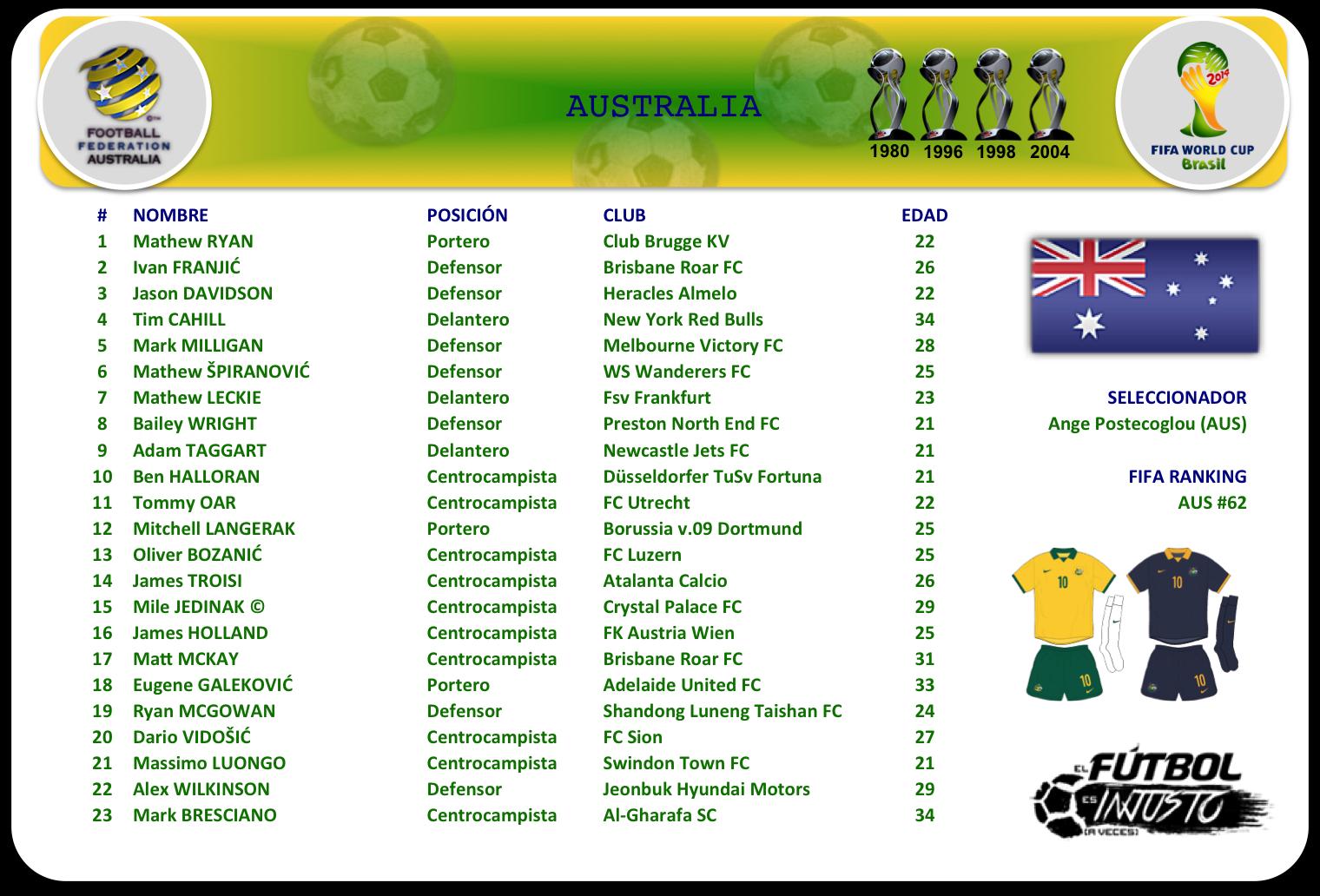 Lista de convocados de Australia