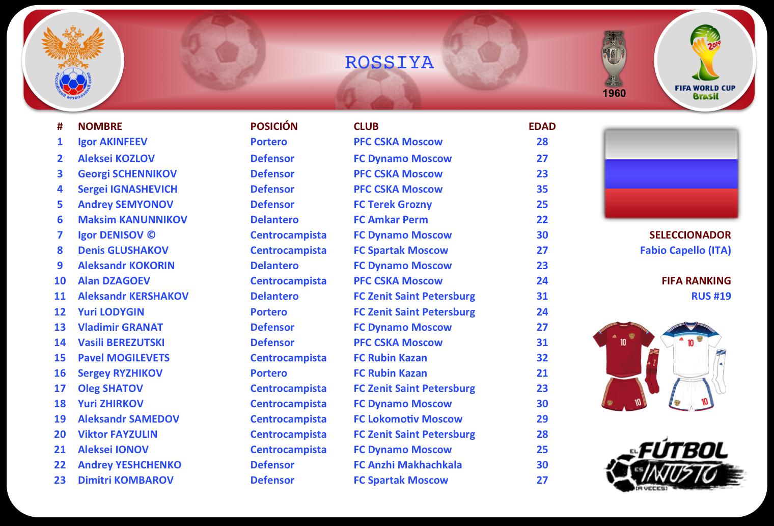 Lista de convocados de Rusia