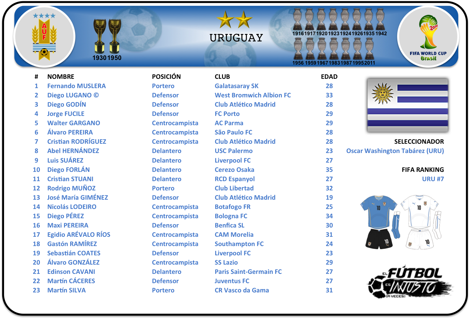 Lista de convocados de Uruguay