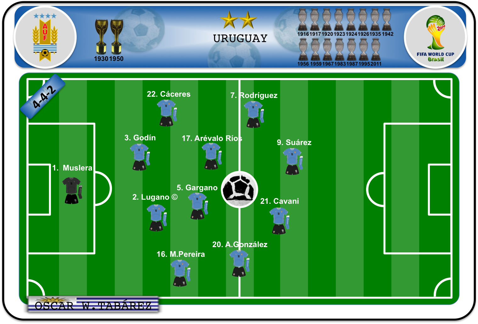 Once ideal de Uruguay