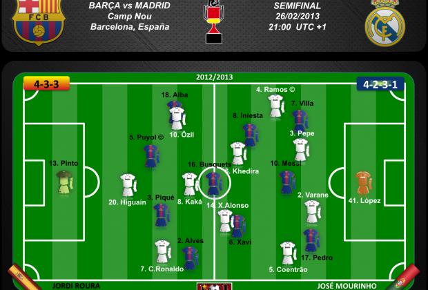 Posibles equipos de Barça y Madrid