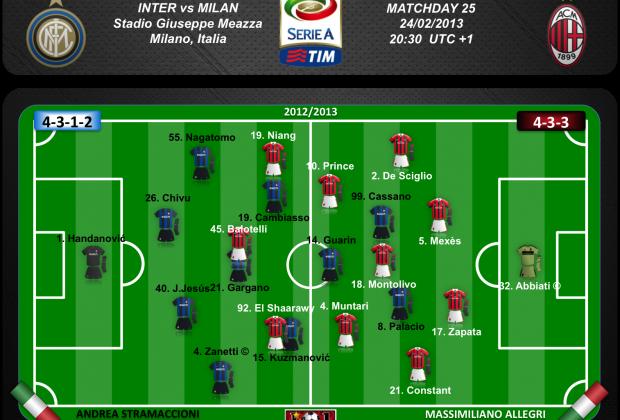 Posibles equipos. Derby della Madonnina