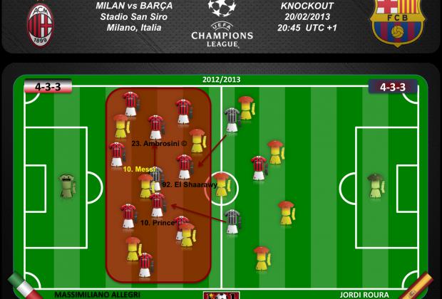 Messi desapareció en la espesa defensa rossonera