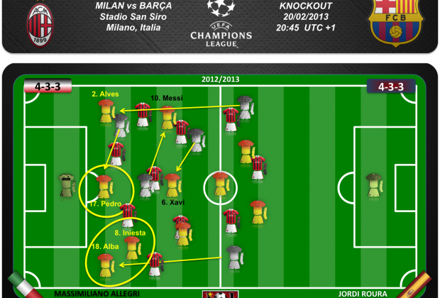 Con movimientos sin balón, el Barça hubiese obtenido ventaja en las bandas