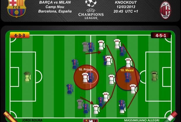 Los delanteros del Milan retroceden y forman un 4-5-1 defensivo