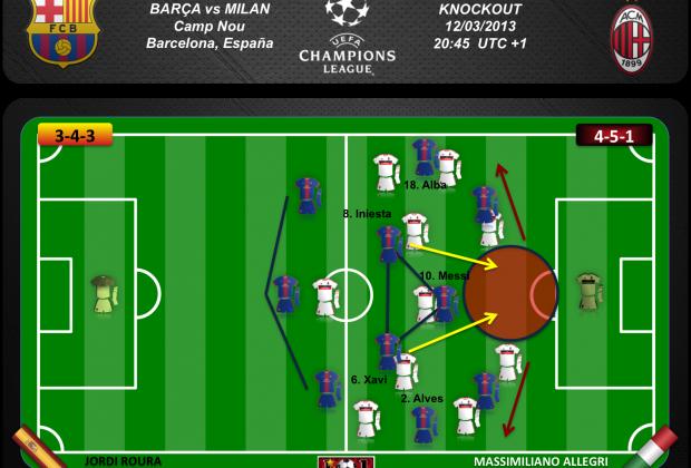 El Barça debe atacar las bandas y Messi el espacio sin balón