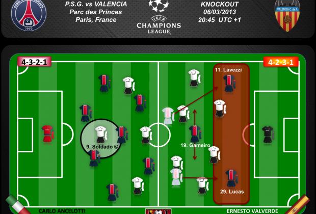 El 4-2-3-1 de Valverde ofrece espacio a Lucas y Lavezzi pero aisla a Soldado