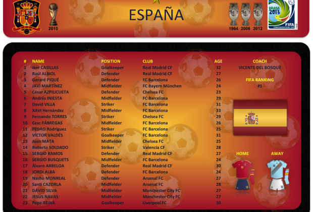 España - Lista de convocados
