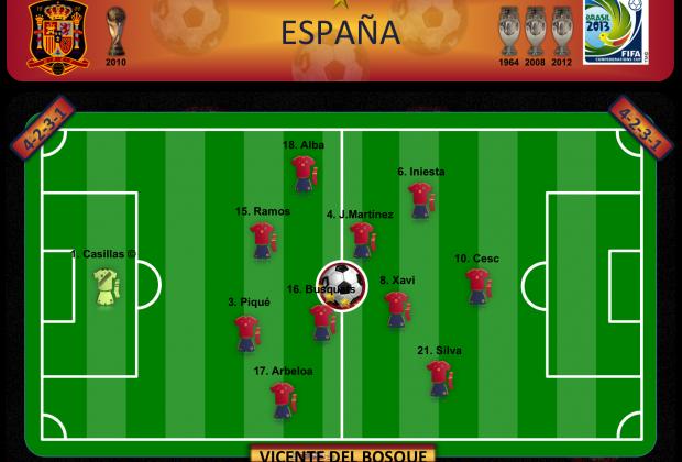 España - Plan A
