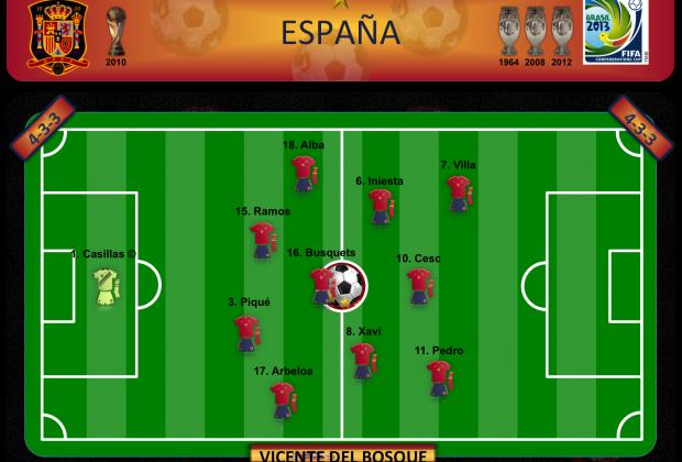 España - Plan B