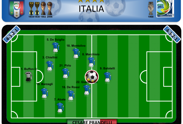 Italia - Plan A
