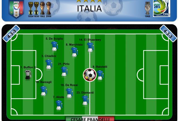 Italia - Plan B
