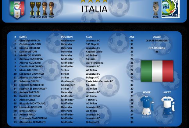 Italia - Lista de convocados