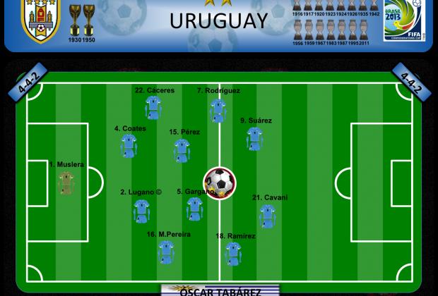 Uruguay - Plan A
