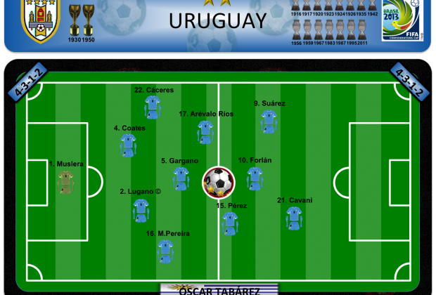 Uruguay - Plan B