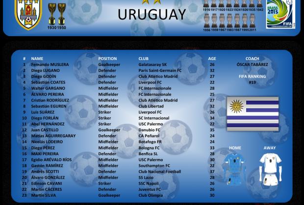 Uruguay - Lista de convocados
