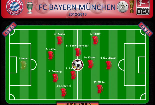 FC Bayern München 2012-2013