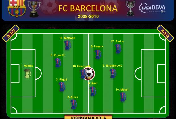 FC Barcelona 2009-2010