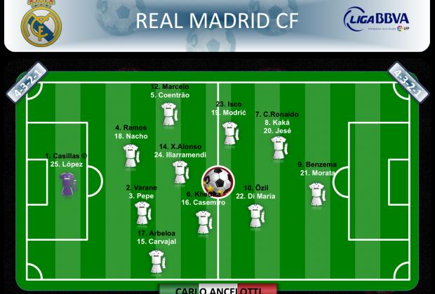 Real Madrid C.F. 2013/2014