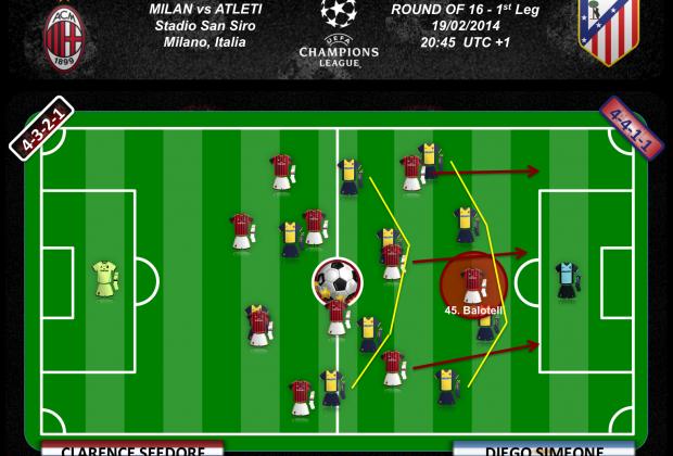 Balotelli debe aprovechar el espacio entre líneas para desequilibrar