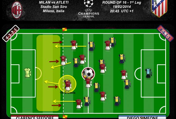 La defensa adelantada del Milan puede ser presa fácil de D.Costa
