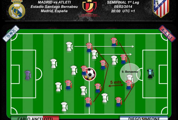 Benzema no es capaz de desequilibrar el bloque del Atleti, Morata sí