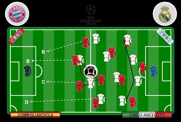 La defensa adelantada del Bayern fue presa fácil de la BBCD