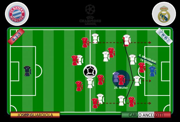 La asociación Müller-Götze es la mejor arma del Bayern