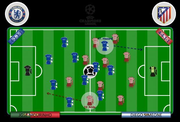 Arda y Hazard deberán aprovechar cualquier balón perdido para anotar a la contra