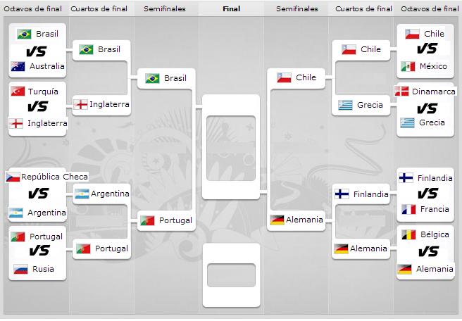 Cuadro Semifinales y final