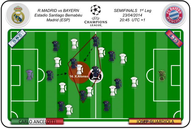 Xabi deberá superar la presión del Bayern para evitar crear peligro cerca del área