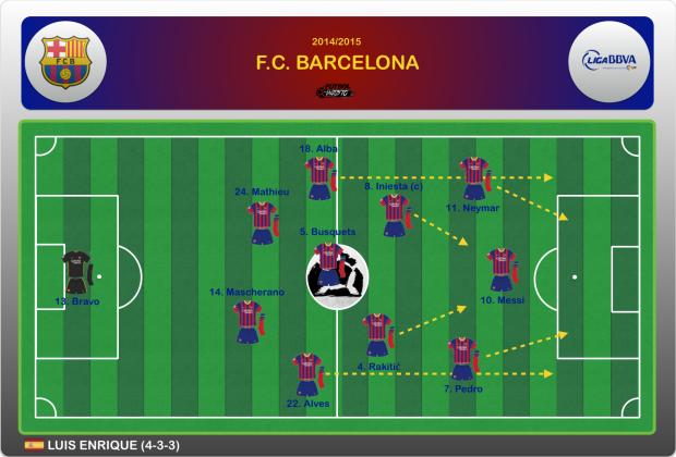 FC Barcelona 2015 Titular