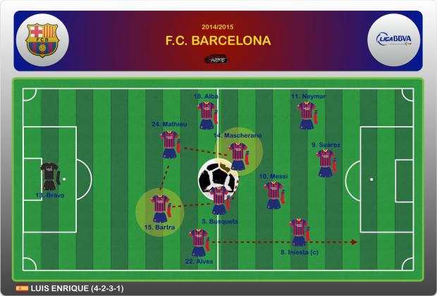 FC Barcelona 4-2-3-1 Bartra Mascherano Busquets