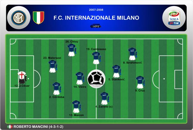 Once titular Inter Milan 2008